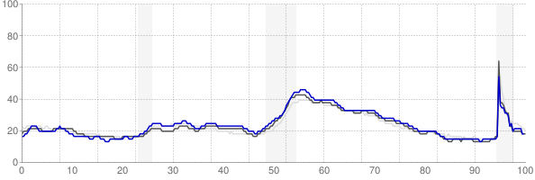 Jackson, Tennessee monthly unemployment rate chart